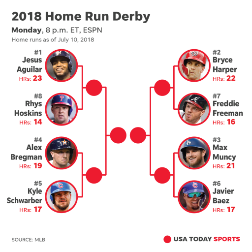 636669456357242768-071118-mlb-home-run-derby-bracket-2018
